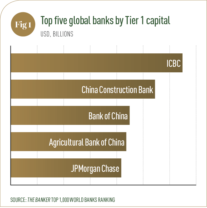 Top Five Banks
