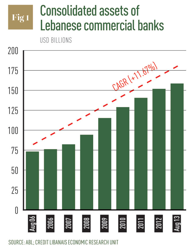 lebanese economic report Economic activities outside beirut have not kept pace with international competition or with other parts of the lebanese economy economic growth and trade.