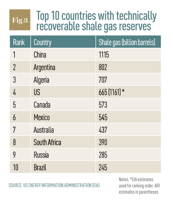 Top ten countries with technically recoverable shale gas reserves