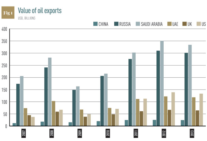 Oil exports graph