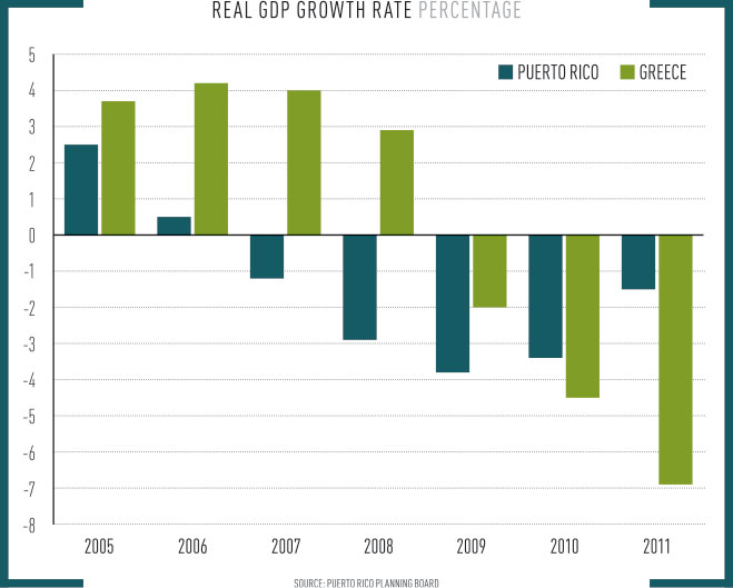 Real GDP Growth Rate Puerto Rico