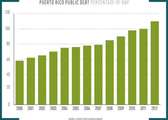Puerto Rico Public Debt Percentage of GDP