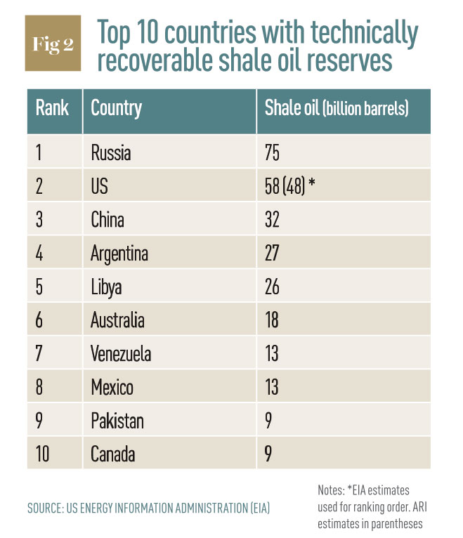 Top ten countries with technically recoverable shale oil reserves