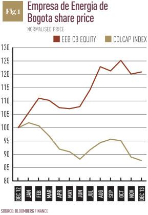 Empresa-de-Energia-de-Bogota-share-price
