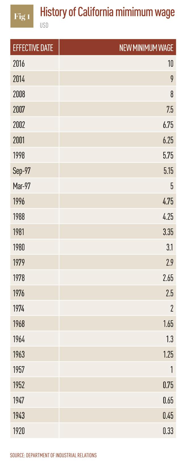 History of California minimum wage