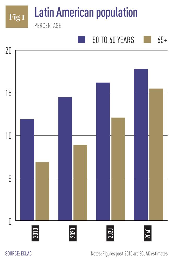 Demographics of Hispanic and Latino Americans