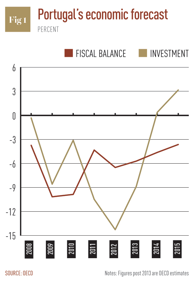 Portugal's-economic-forecast