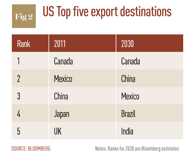 US-Top-five-export-destinations