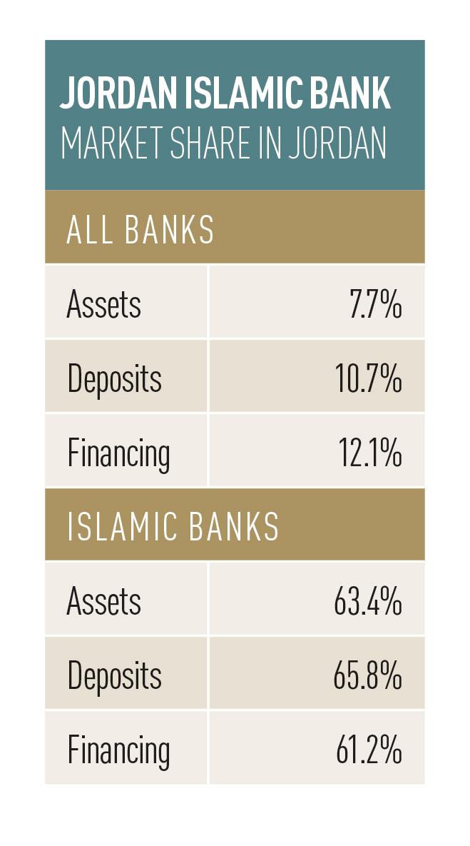 Jordan-Islamic-Bank-market-share