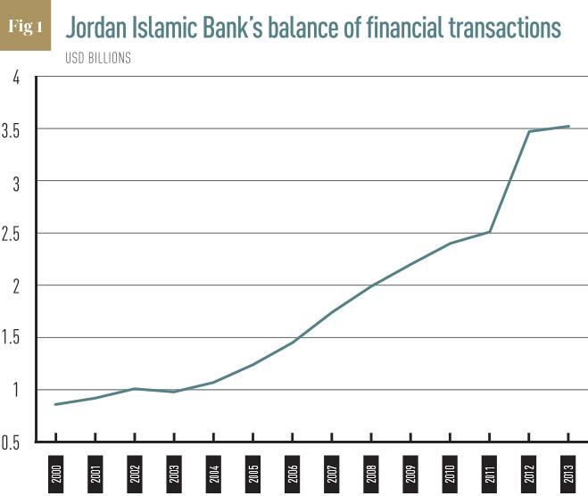 Jordan-Islamic-Bank's-balance-of-financial-transactions