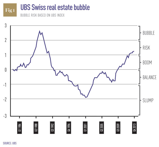 UBS-Swiss-Real-Estate-Bubble
