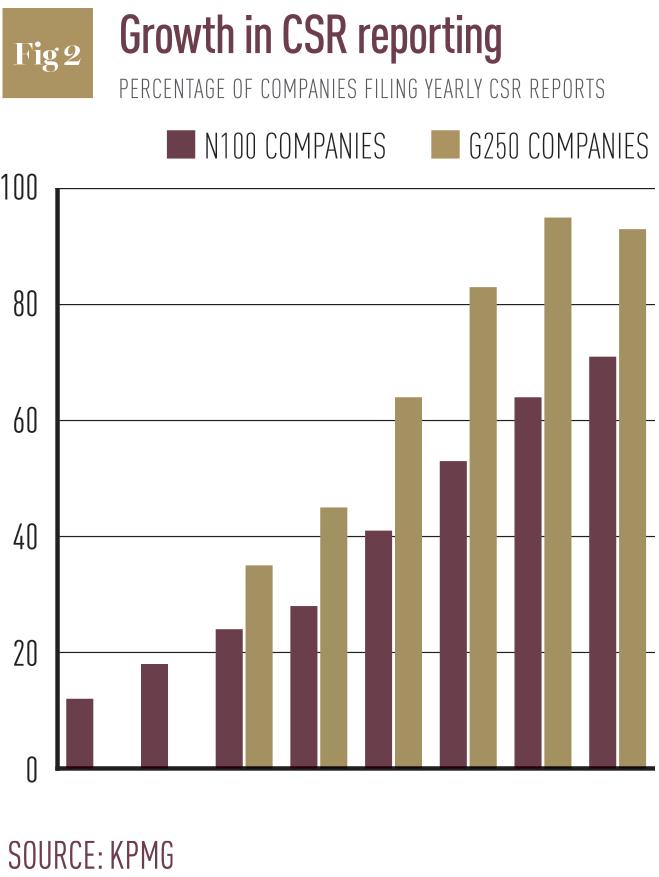 csr-reporting-graph