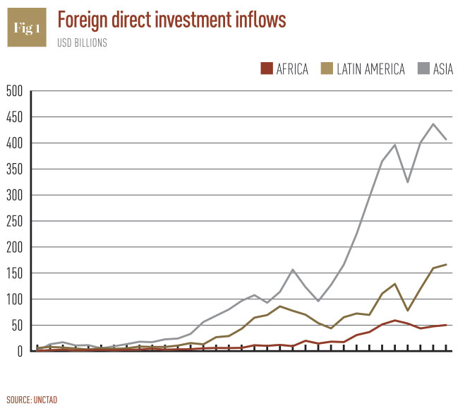 ASIAN FOREIGN DIRECT INVESTMENT IN AFRICA