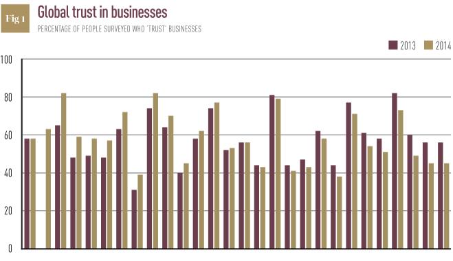 Source: Edelman Trust Barometer 2014