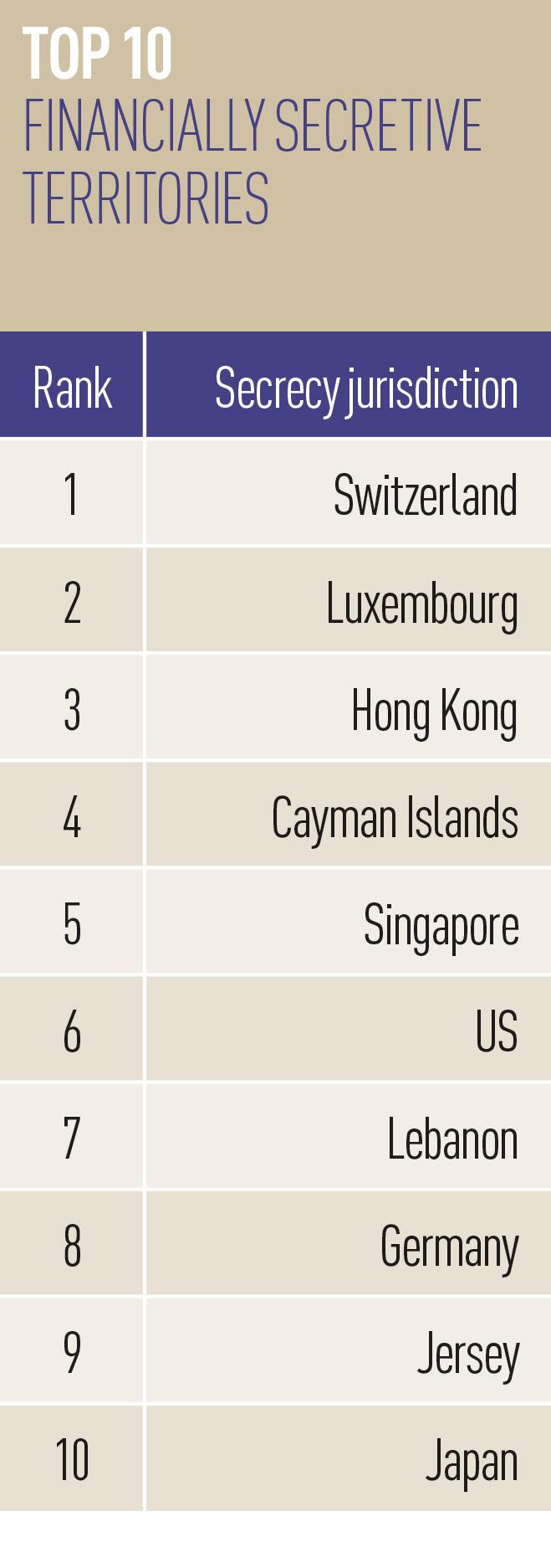 Top-10-financially-secretive-territories