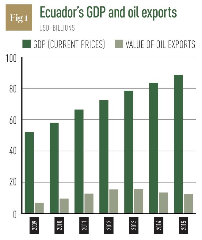 Source: International Monetary Fund. Notes: Post-2013 figures are IMF estimates