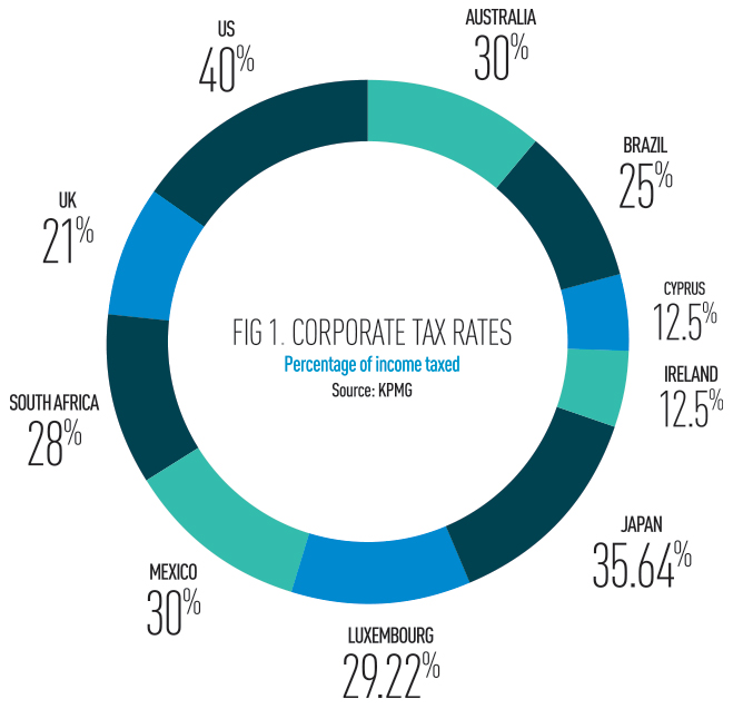 Fig-1-corporate-tax-rates