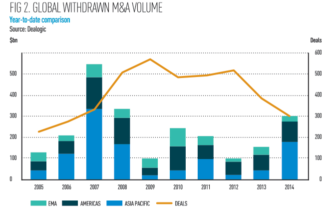 Global-withdrawn-m&a-volume