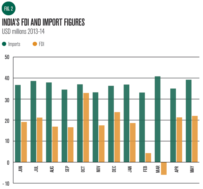 India's-FDI-and-Import-Figures