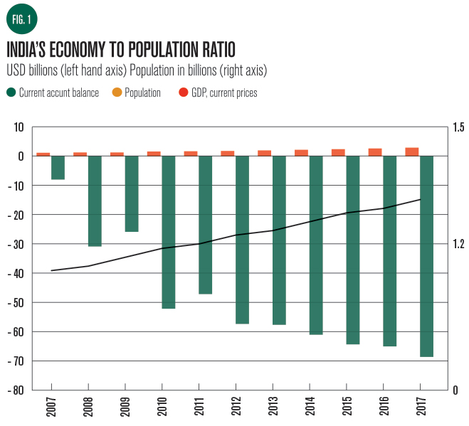 India's-economy-to-population-ratio