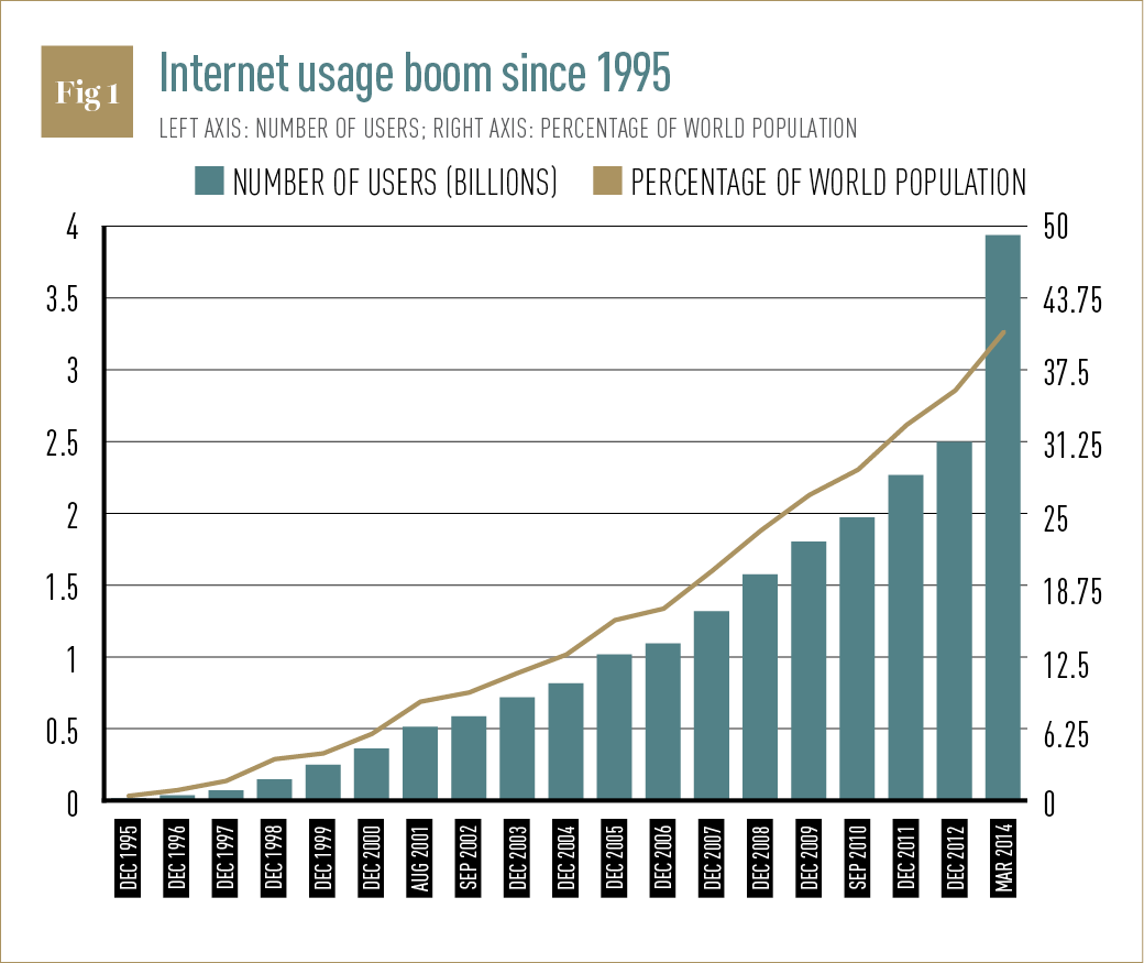 It usage in banking industry