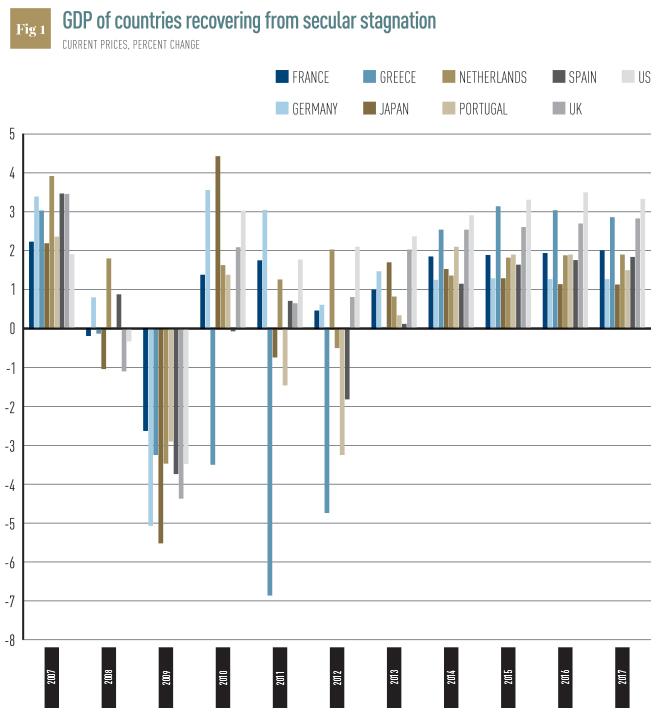 Source: International Monetary Fund. Notes: Figures post-2013 are IMF estimates