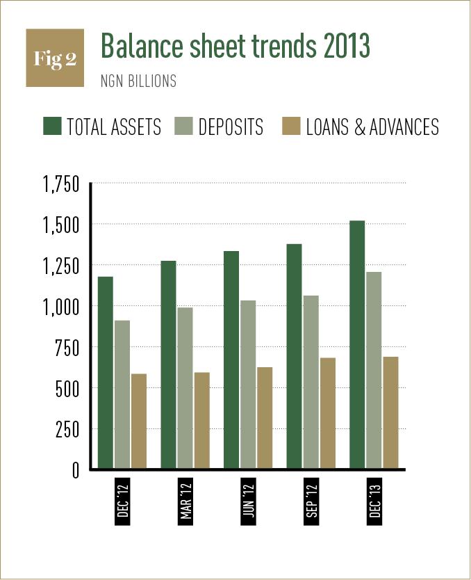 Balance sheet trends 2013