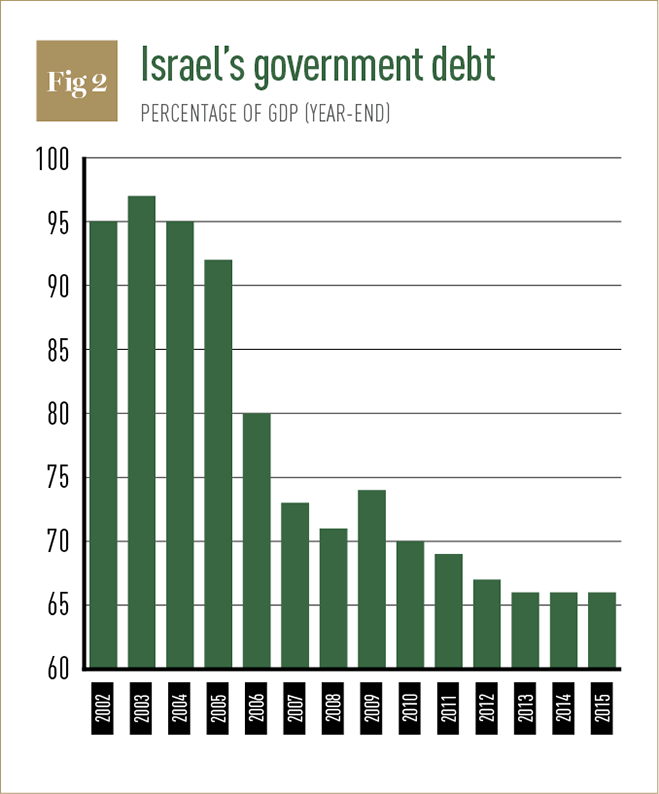 Source: Bank Leumi. Notes: Post-2013 figures are Bank Leumi estimates