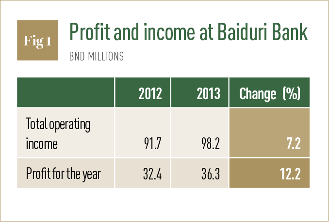 Source: Baiduri Bank
