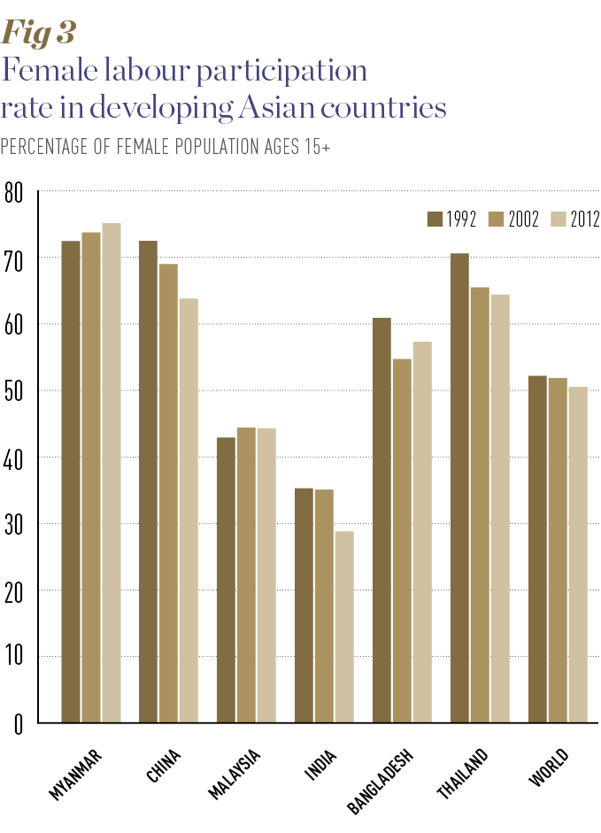 Source: World Bank. Notes: Modelled ILO estimates
