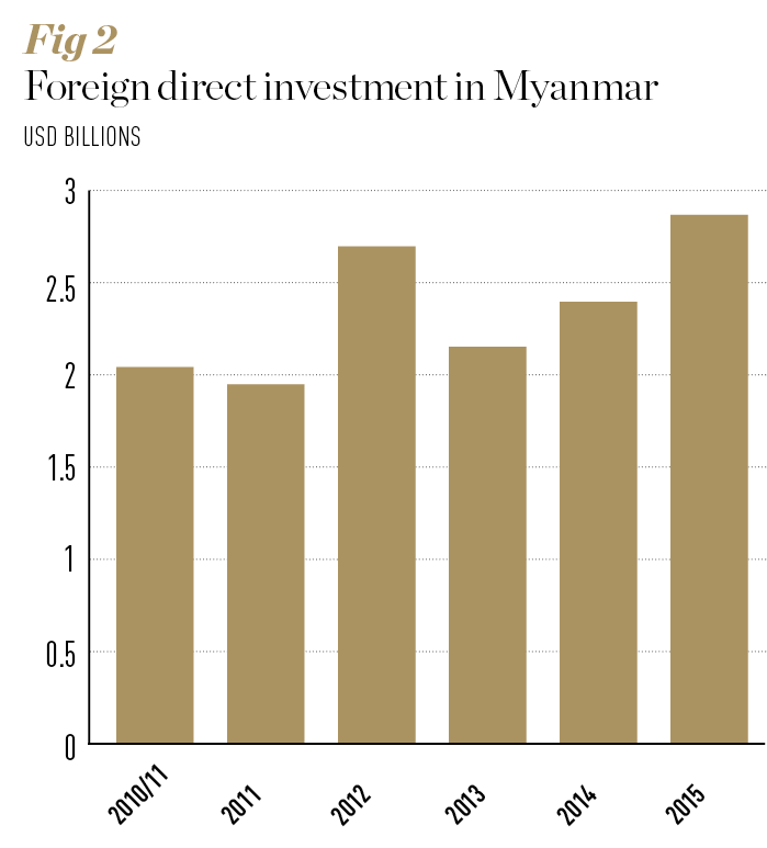 Source: World Bank. Notes: Post-2012 figures are World Bank estimates