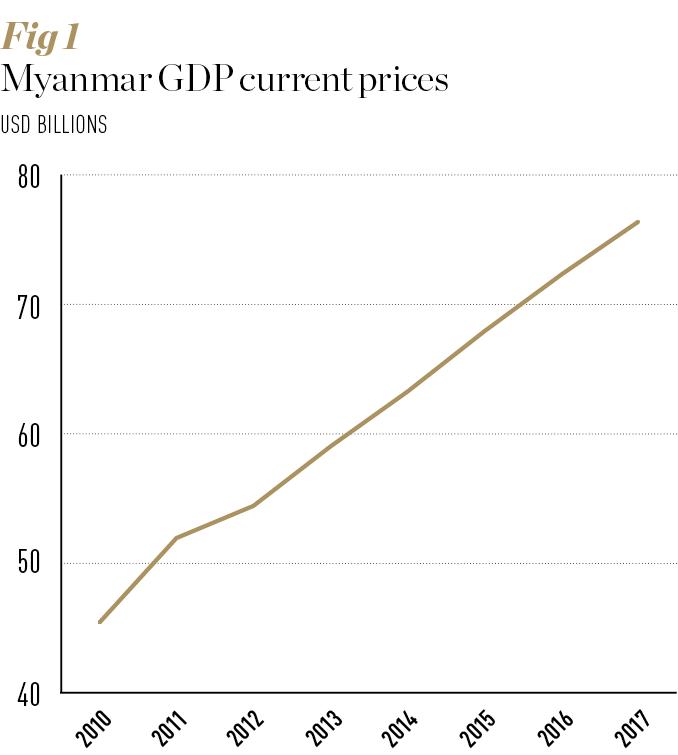 Source: International Monetary Fund. Notes: Post-2011 figures are IMF estimates