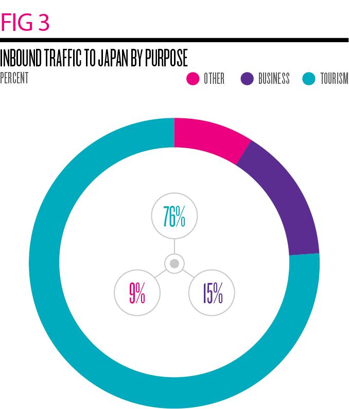 Source: CLSA, Japan National Tourism Organisation