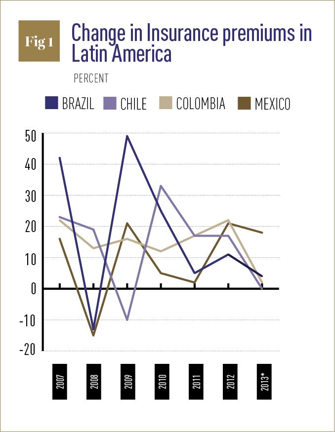 Change in insurance premiums in Latin America graph