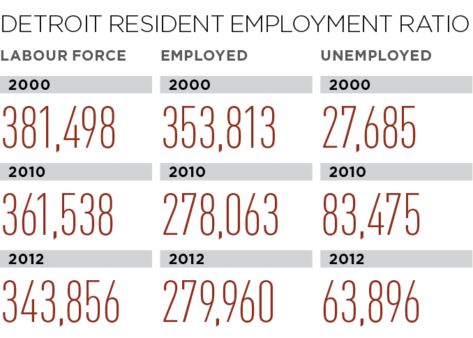 Detroit Resident Employment Ratio