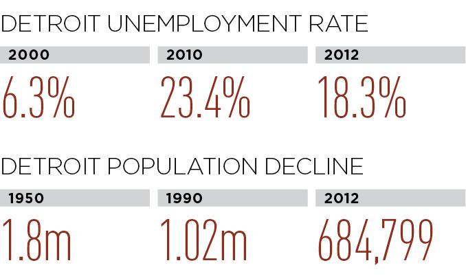 Detroit unemployment rate