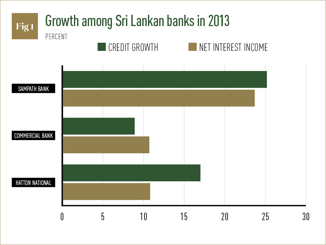 Consider, that Mobile market penetration sri lanka