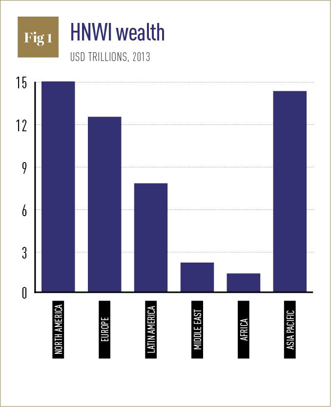 HNWI Wealth chart