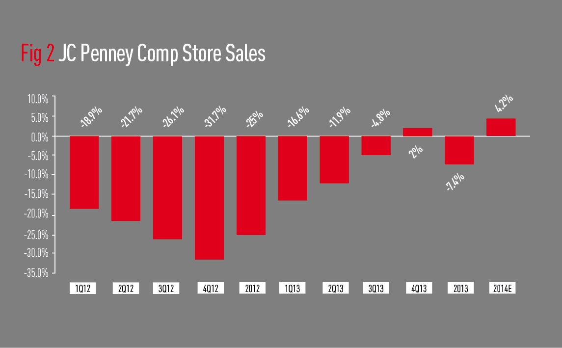 JC Penney Comp Store Sales