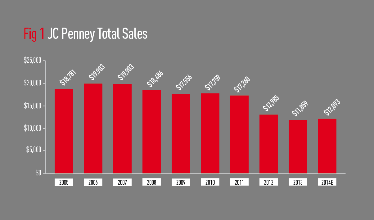 JC Penney Total Sales graph