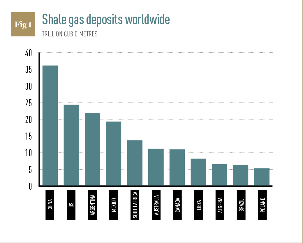 China Calculates The Risks Of Cranking Up Shale Gas