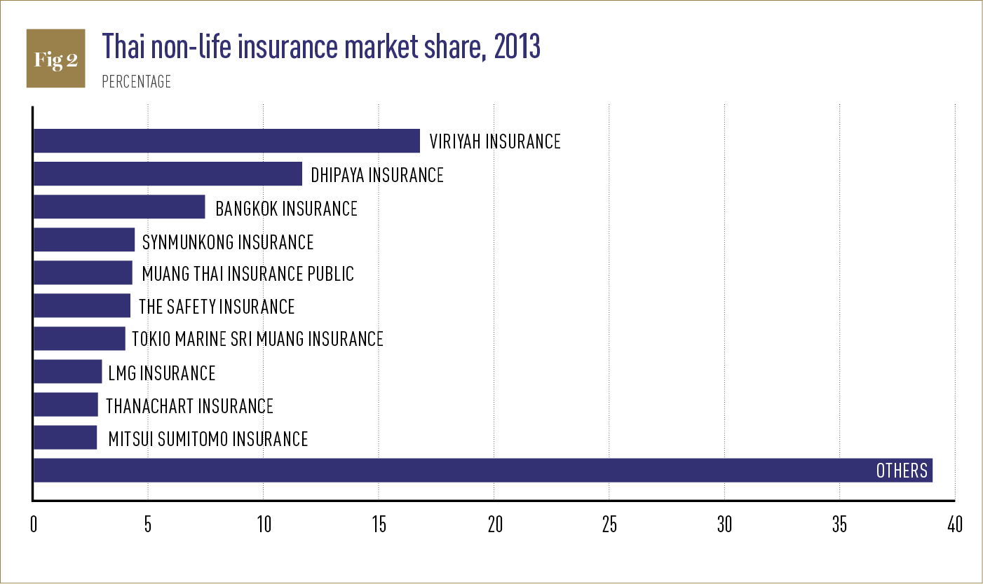 Thai non-life insurance market share 2013