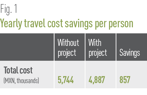 Yearly travel cost savings per person