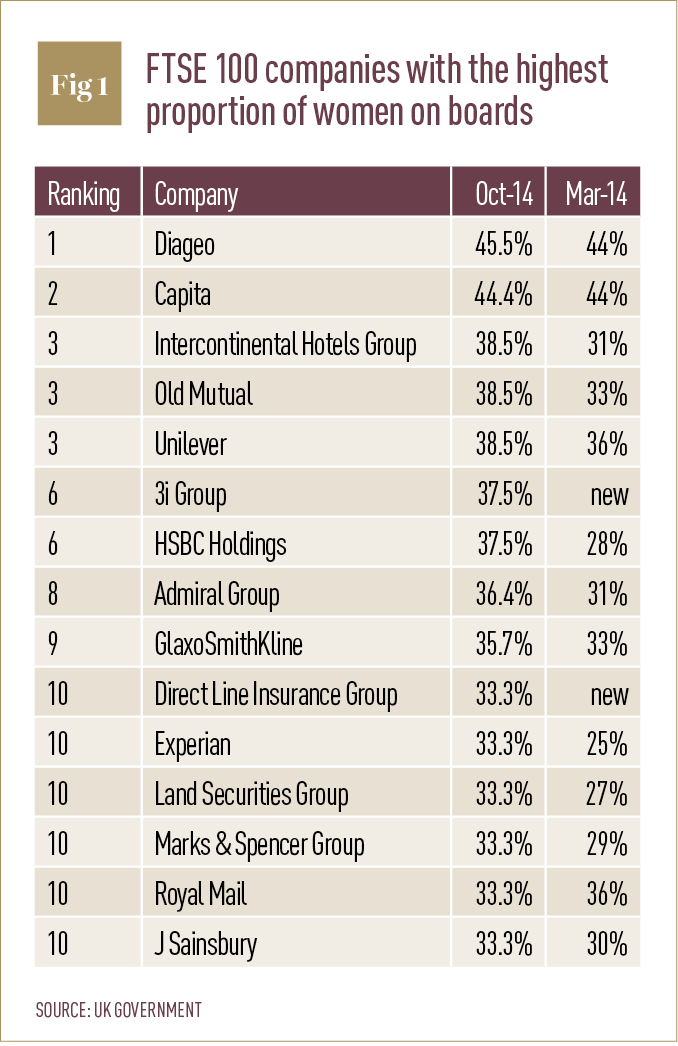 FTSE 100 companies with the highest proportion of women on boards