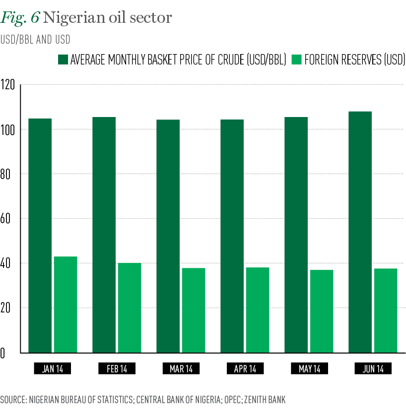 The nigerian banking sector and its