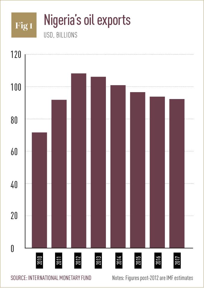 Nigeria's oil exports