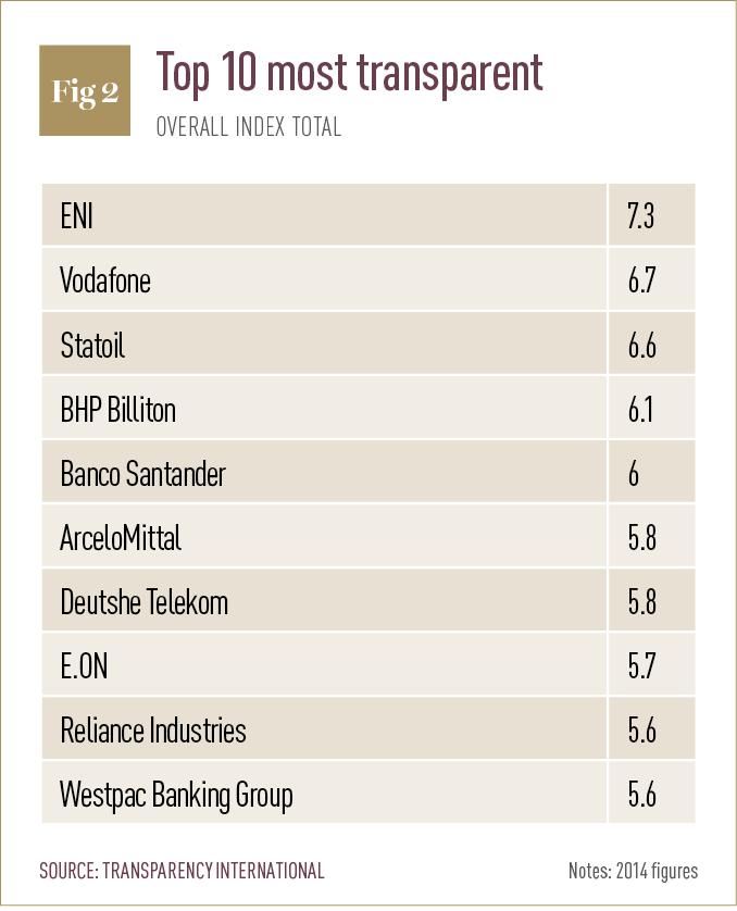 Top 10 most transparent