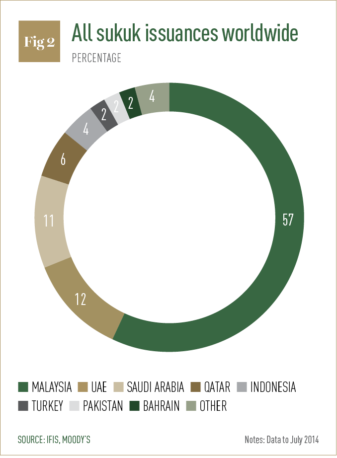All sukuk issuances worldwide