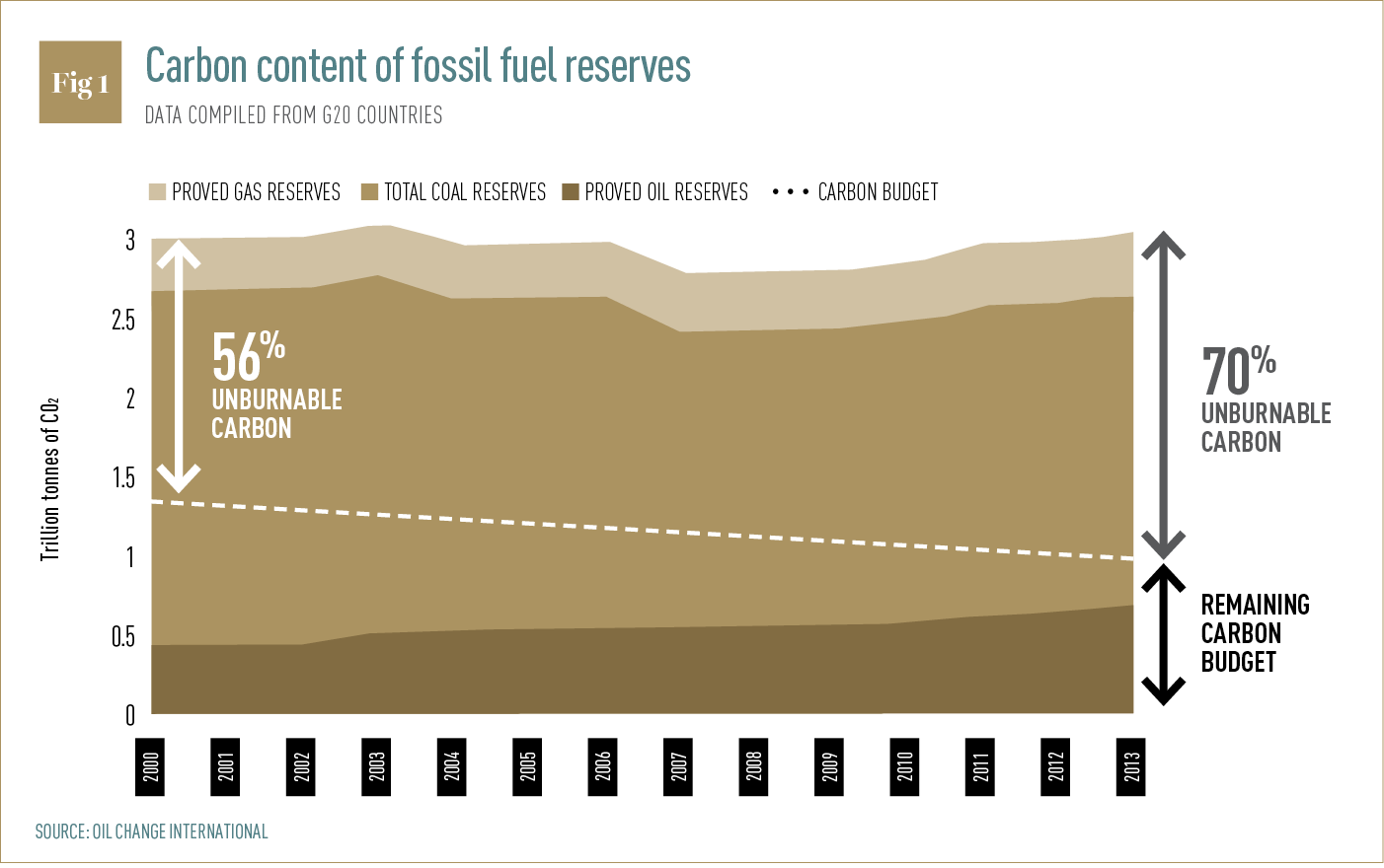 Carbon content of fossil fuel reserves