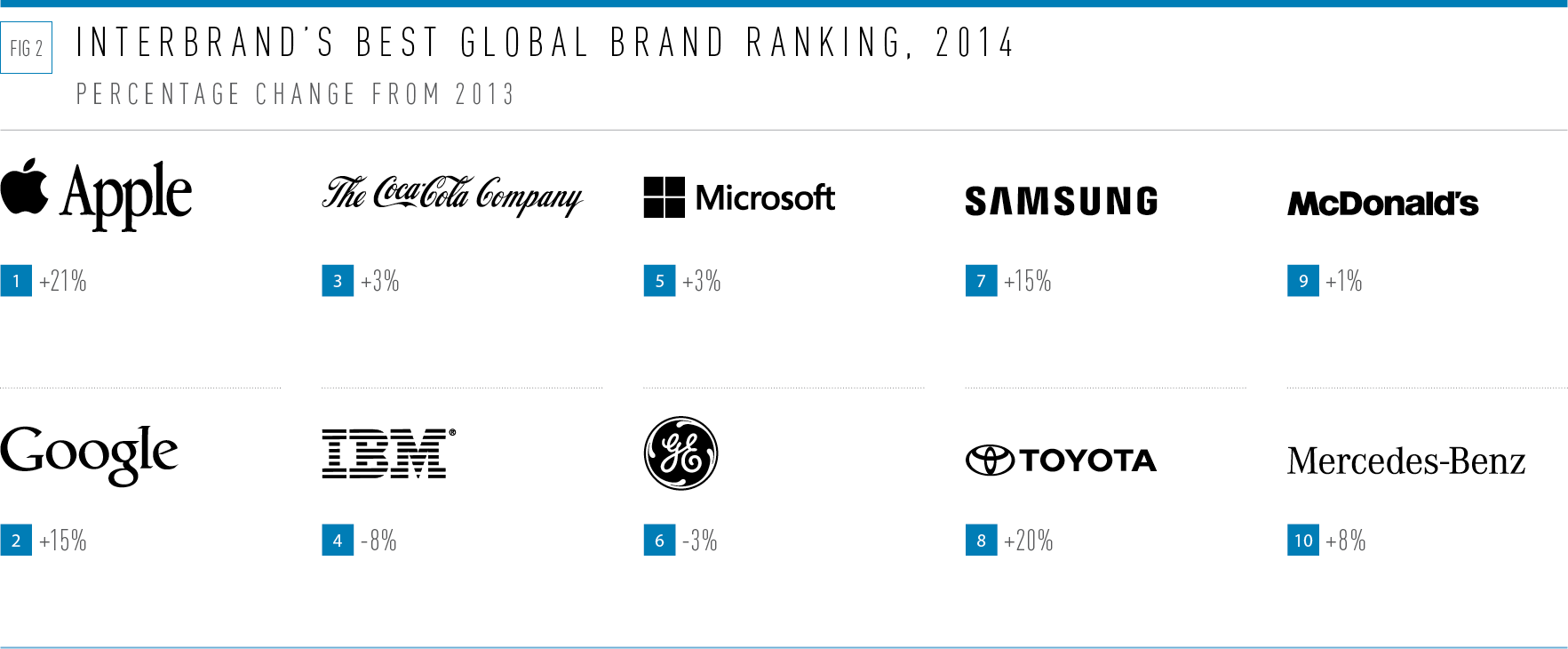Interbrand's best global brand ranking 2014